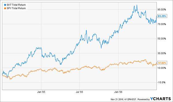 SKT-SPY-Price-Chart