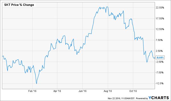 SKT-YTD-Price-Chart