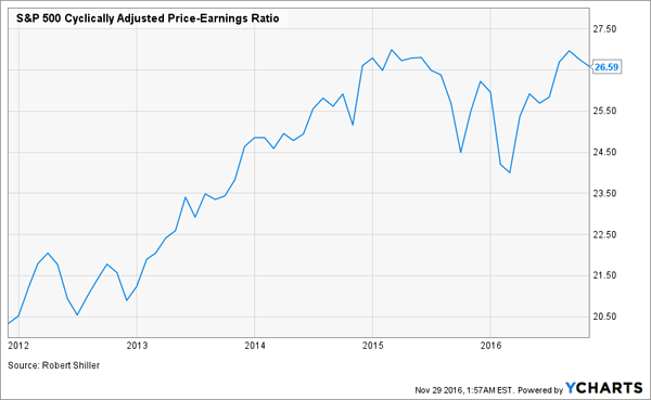 SPY-Price-Earnings-Ratio-5yr-Chart