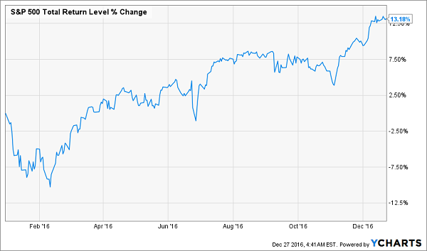 SPY-YTD-Stock-Price-Gains-Chart