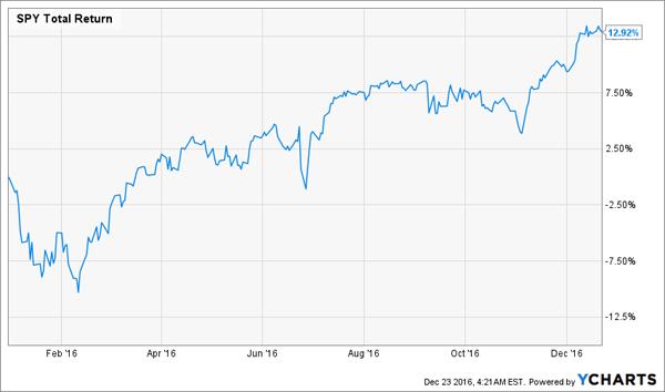 SPY-Year-to-Date-Price-Return-Chart