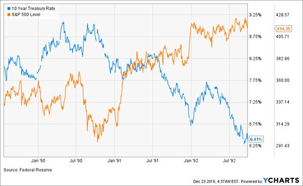 Stocks-Soar-Post-Recession-Chart