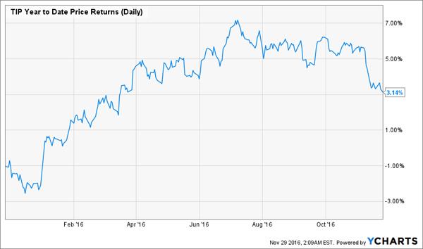 TIP-YTD-Price-Chart