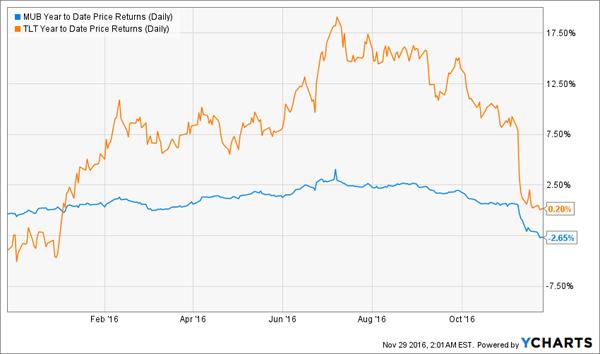 TLT-MUB-YTD-Price-Chart
