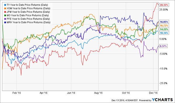 TY-Performance-Non-Tech-YTD-Chart
