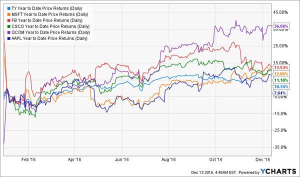 TY-Performance-YTD-Chart
