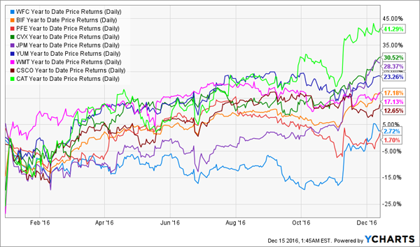 Top-BIF-Holdings-YTD-Performance-Chart