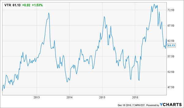 VTR-High-Yield-Chart