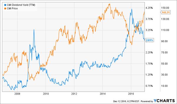 Yield-Price-Chart-CMI