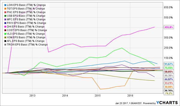 12-Stock-EPS-Chart-new