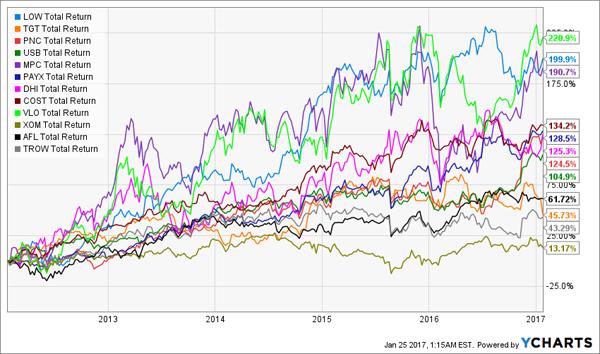 12-Stock-Total-Return-Chart-new