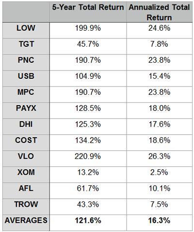 5Year-Return-Table-12-Stocks