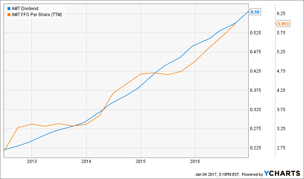 AMT-Dividend-FFO-Chart