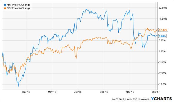 AMT-SPY-Price-Chart-1yr
