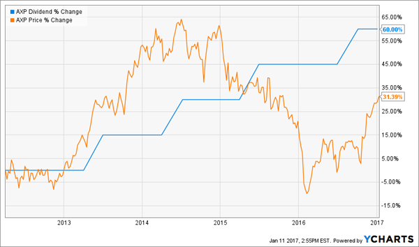 AXP-Dividend-Growth-Stock-Price-Chart