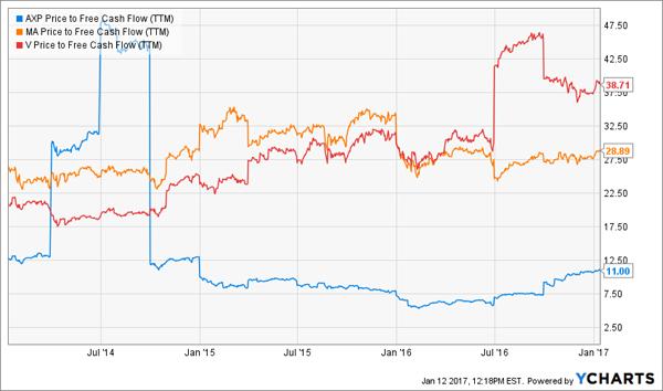 AXP-MA-V-Free-Cash-Flow-Chart