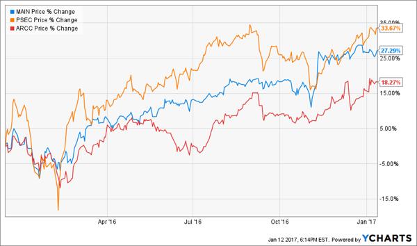 Big-Price-Gains-BDCs-MAIN-PSEC-ARCC