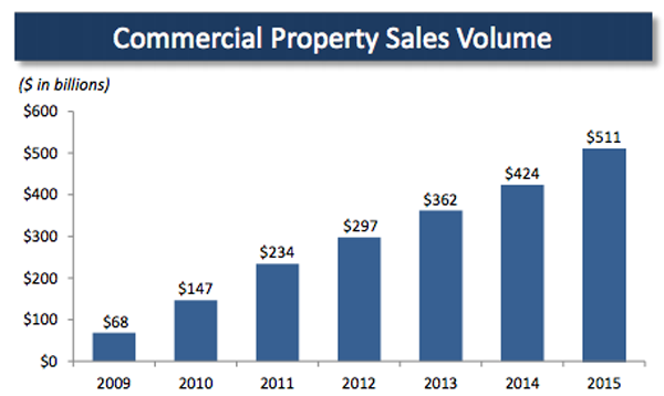 Commercial-Property-Sales-Volume-Chart
