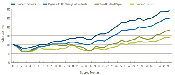 Dividend-Growth-Post-Fed-Increase
