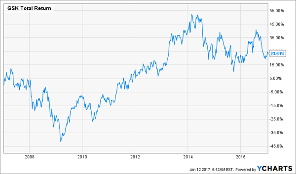 GSK-Total-Return-10yr-Chart