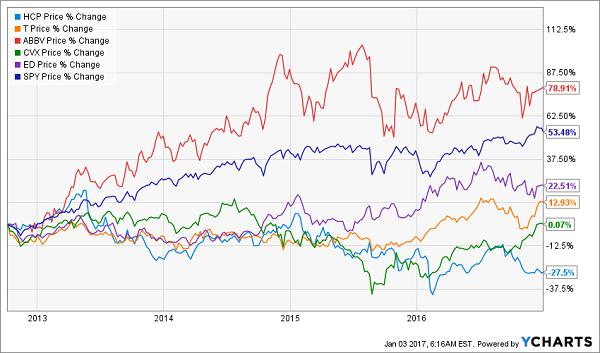 HCP-T-ABBV-CVX-ED-10yr-Price-Change-Chart