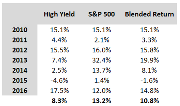 High-Yield-Blend-Stocks-Table