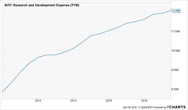 INTC-Research-Budget-Expense-Chart