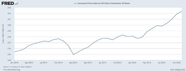 Inflation-Returns-2014-2016-Chart