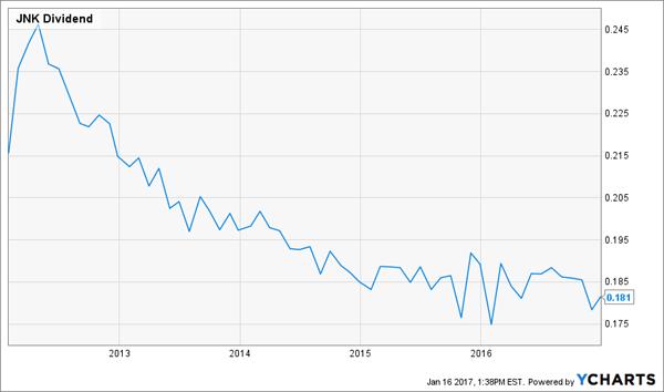 JNK-Dividend-History-Chart-5yr