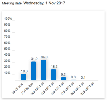 November-2017-Fed-Fund-Rate-Odds