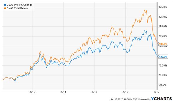 OMAB-Price-Total-Return-Chart