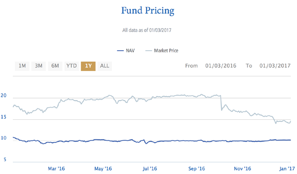 PGP-Fund-Price-NAV-Chart