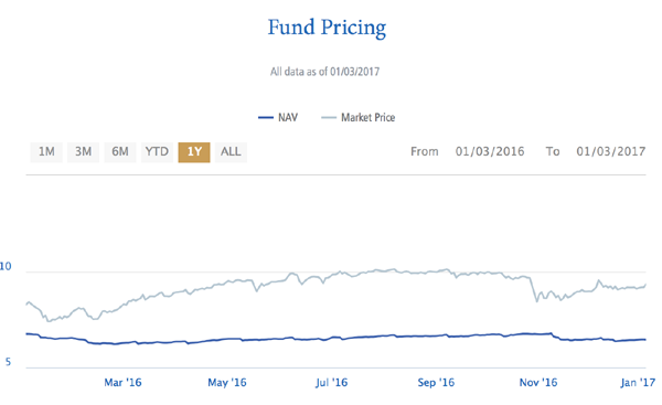 PHK-Fund-Price-NAV-Chart