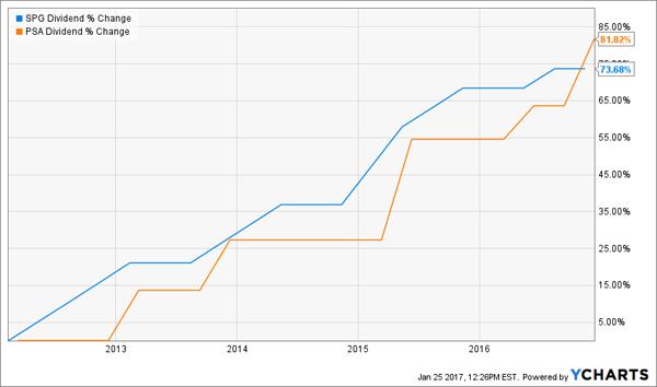 PSA-SPG-Dividend-Growth-Chart