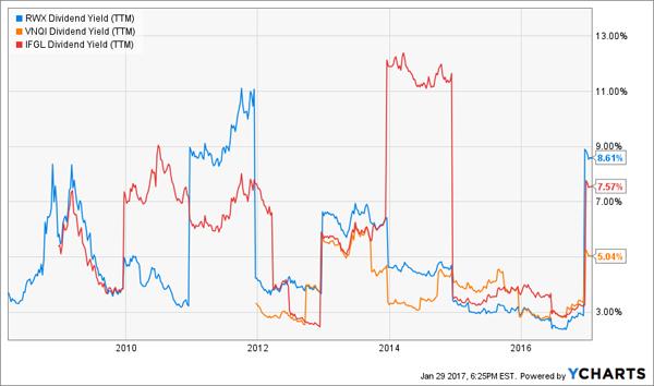RWX-IFGL-VNQI-Dividend-Yield-Chart