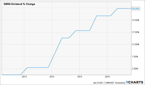 SBRA-Dividend-Growth-5yr-Chart