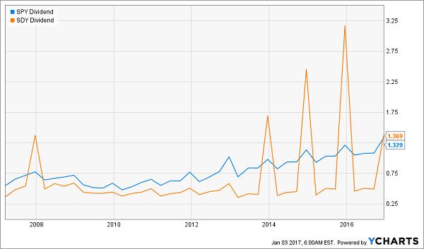 SDY-SPY-Dividend-History-Chart