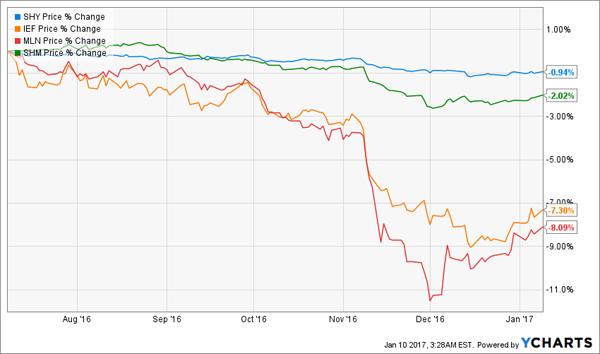 SHY-IEF-MLN-SHM-Post-Election-Chart