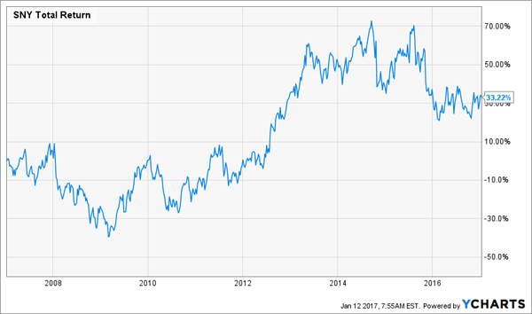SNY-Total-Return-10yr-Chart