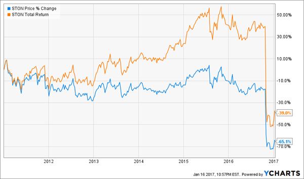 STON-Price-Total-Return-Chart