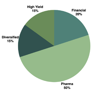 Sector-Allocation-Pie-Chart-Green