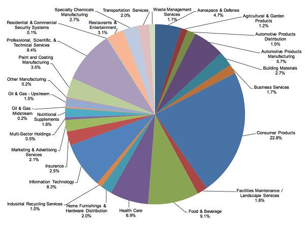 TCAP-Diversification-Pie-Chart