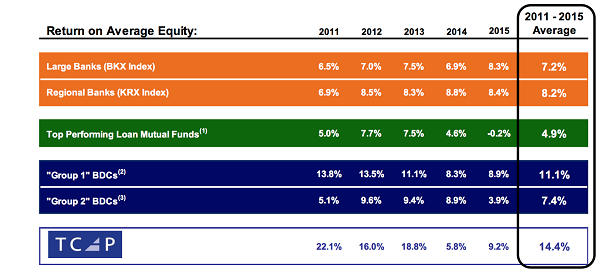 TCAP-Return-on-Average-Equity-Table