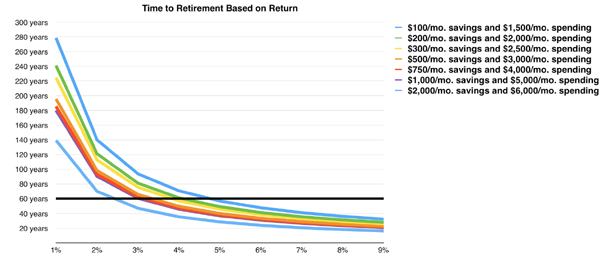 Time-to-Retirement-Based-on-Returns