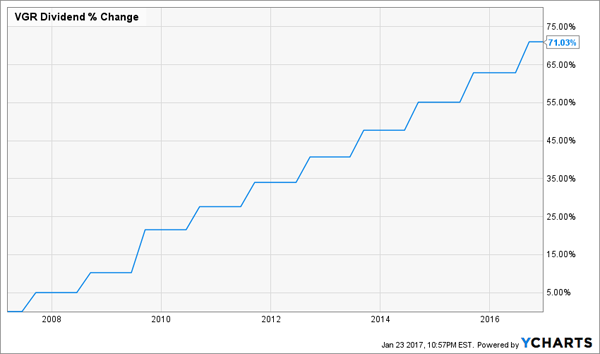VGR-Dividend-Growth-10yr-Chart