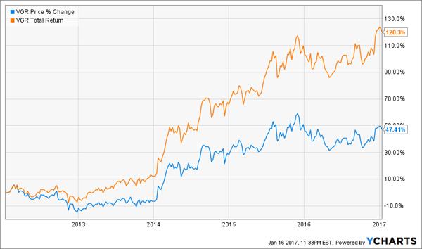 VGR-Price-Total-Returns-Chart