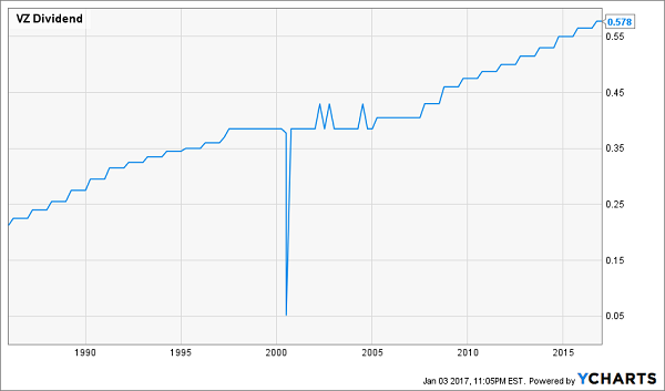 VZ-Dividend-History-30yr-Chart