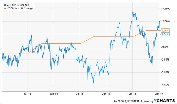 VZ-Price-Dividend-Change-Chart