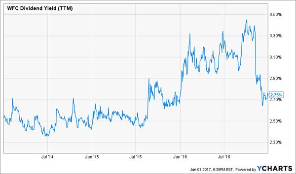 WFC-Yield-Chart-3yr