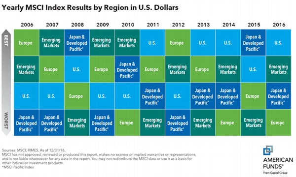 Yearly-MSCI-Index-Returns-By-Region